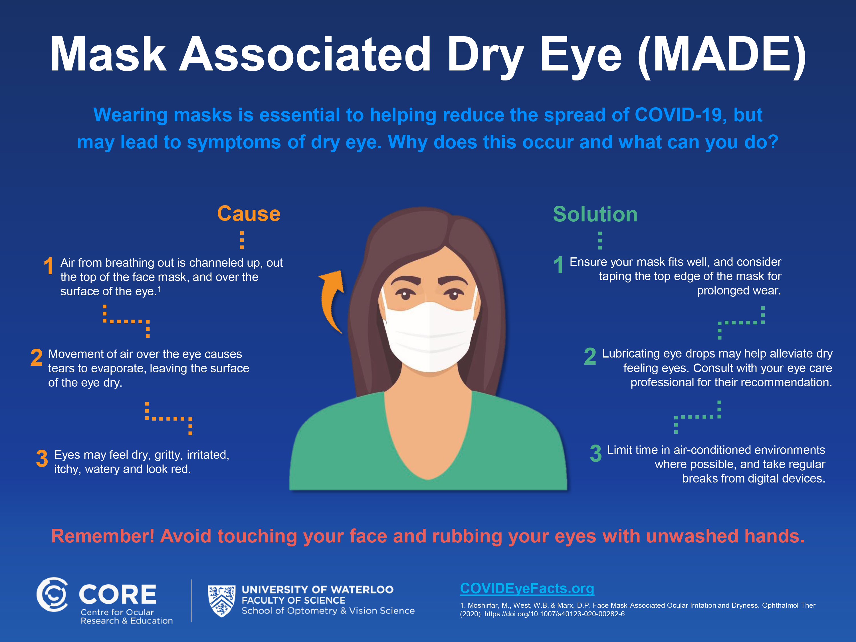 Mask Associated Dry Eye Infographic